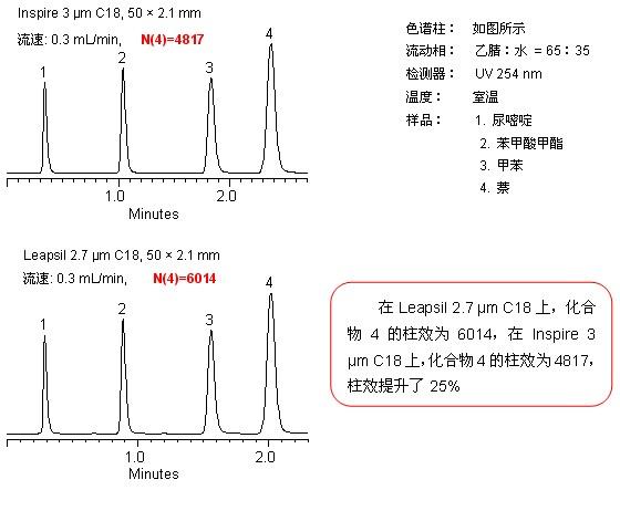 与3μm色谱柱相比,2.7 μm Leapsil优势 提升柱效