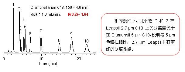Leapsil优势,提升分离性能