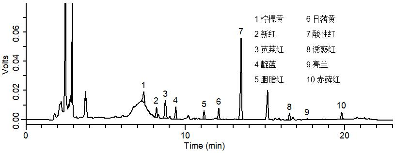 3.2 鸡腿、火腿(肉肠) (1) 1.0 g样品,加入1 g C18,加入20 mL提取液A*,振荡2 min,60 ℃水浴超声提取10 min,6000 rpm下离心2 min,收集上清液; (2) 取下层残留物,加入10 mL提取液A*,振荡2 min,60 ℃水浴超声提取15 min,6000 rpm下离心 2 min,收集上清液; (3) 再向下层残留物中,加入10 mL提取液A*按(2)重复提取一次,合并三次上清液; (4) 在35 ℃水浴条件下,减压蒸至约