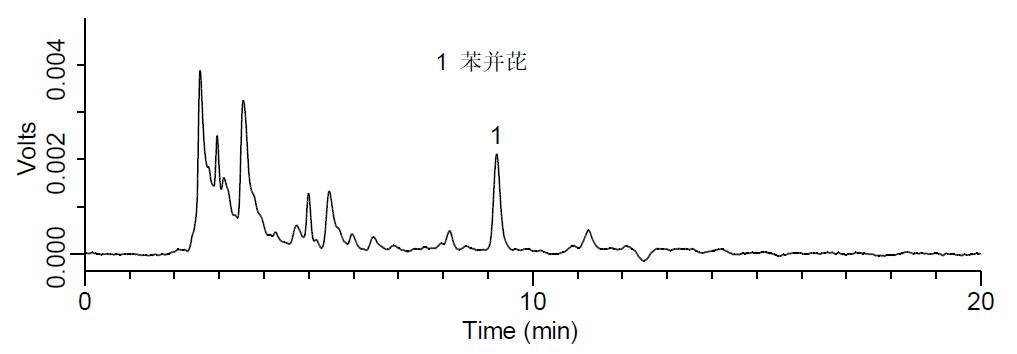 食用油中苯并(a)芘的测定解决方案