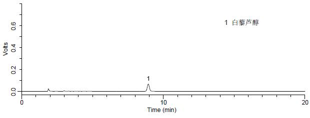 添加水平为1.0 mg//kg 经典王朝干红葡萄酒中白藜芦醇检测的液相色谱图.jpg
